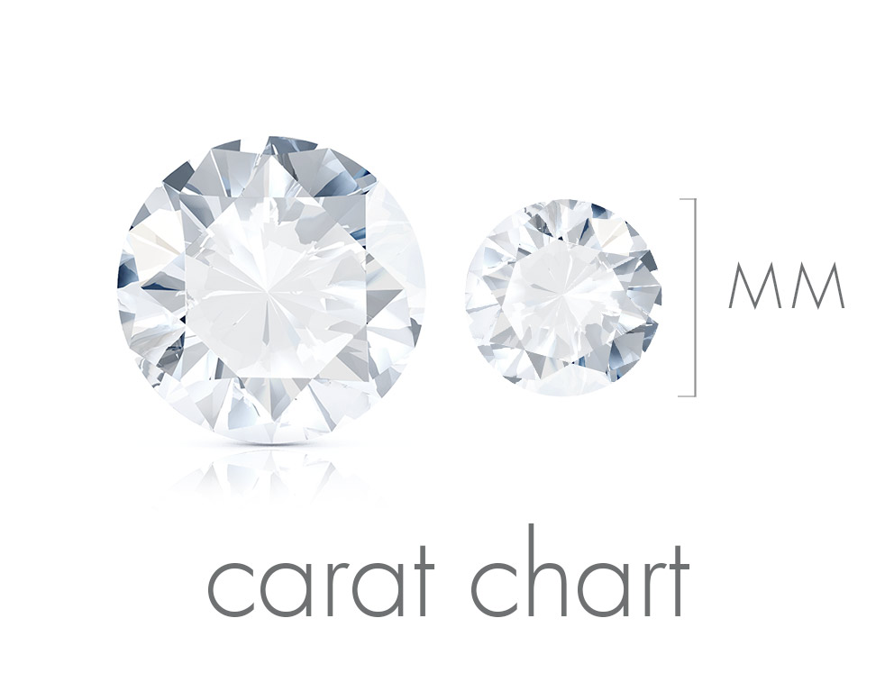 What are carats? How many should you get?