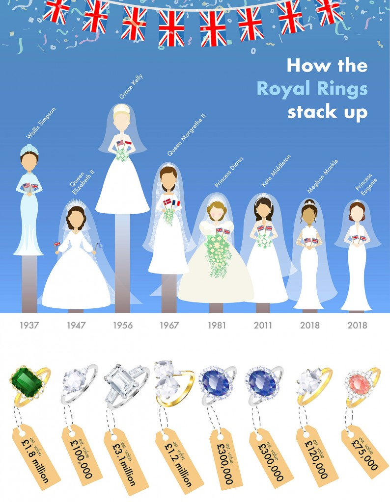 Royal-Rings-Infographics_wr