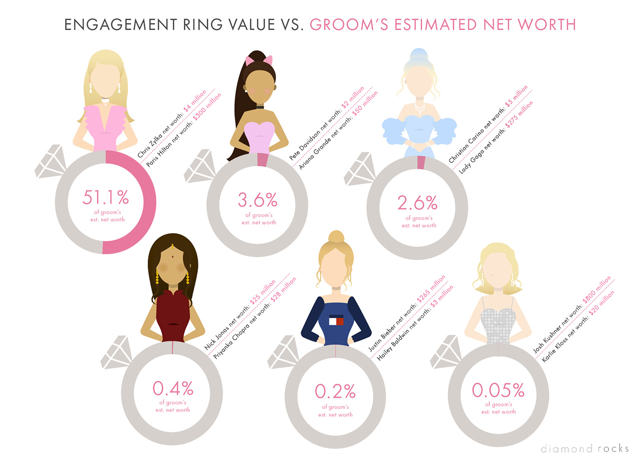 Which celebrity fiancé spent the most on their loved one's engagement ring? Infographic