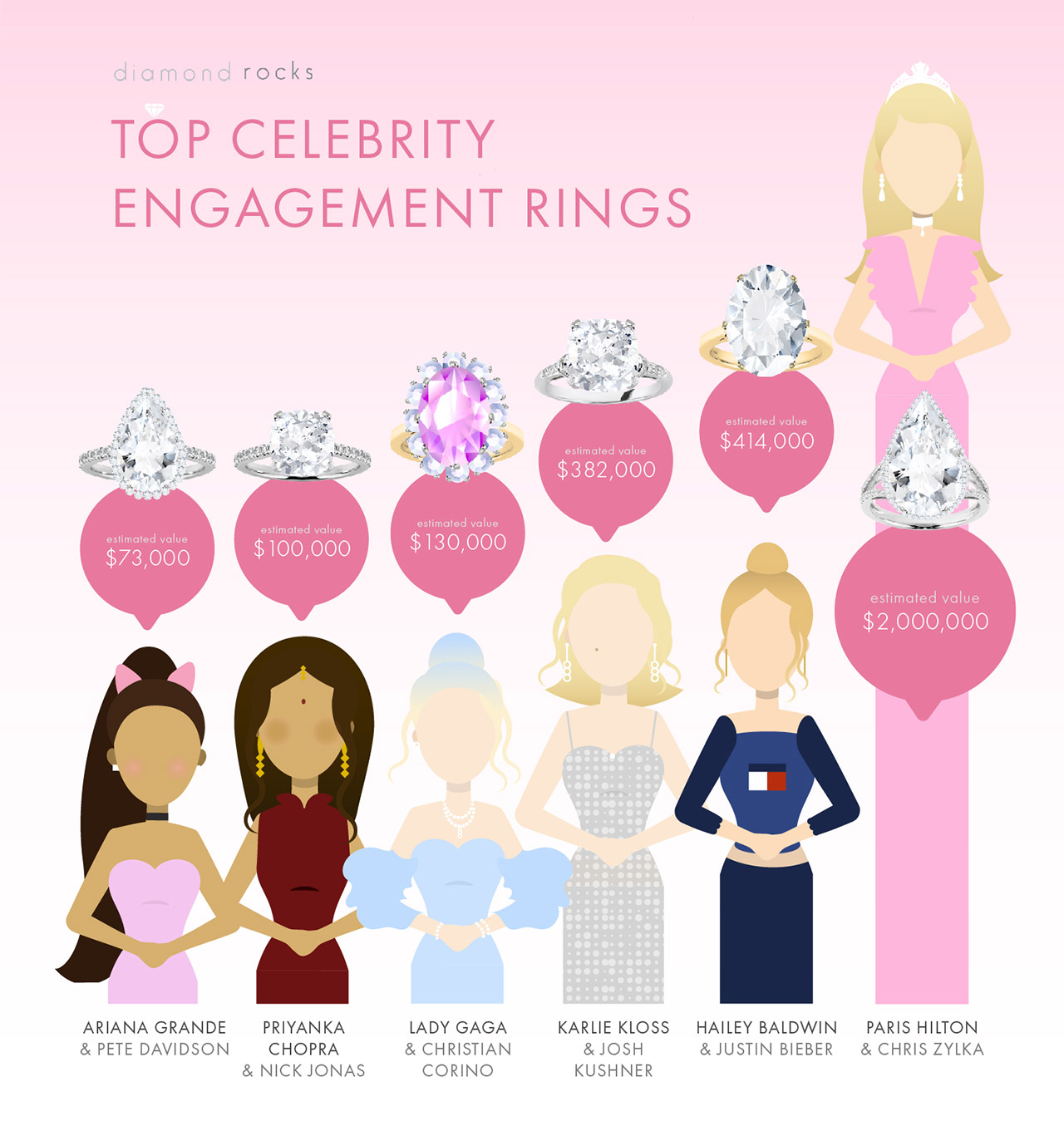 Best celebrity engagement rings from Hailey Baldwin Lady Gaga Priyanka Chopra Ariana Grande and Paris Hilton