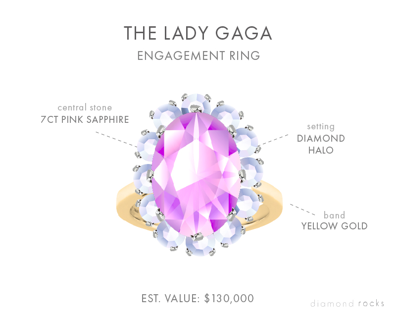Lady Gaga's distinctive ring is a six or seven carat high-quality pink sapphire surrounded by a twelve-stone diamond halo