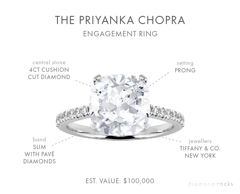 Priyanka's elegant Tiffany ring features a cushion-cut diamond of roughly four carats, set in platinum.