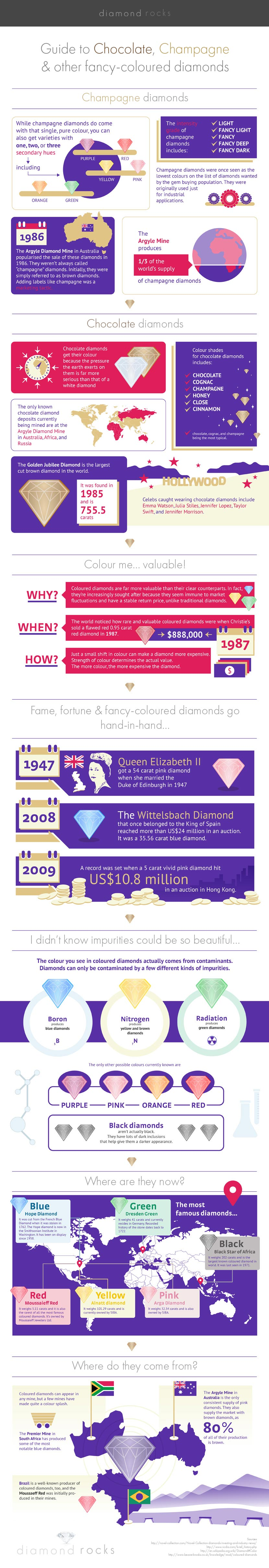 Infographic guide to chocolate, champagne and fancy-coloured diamonds